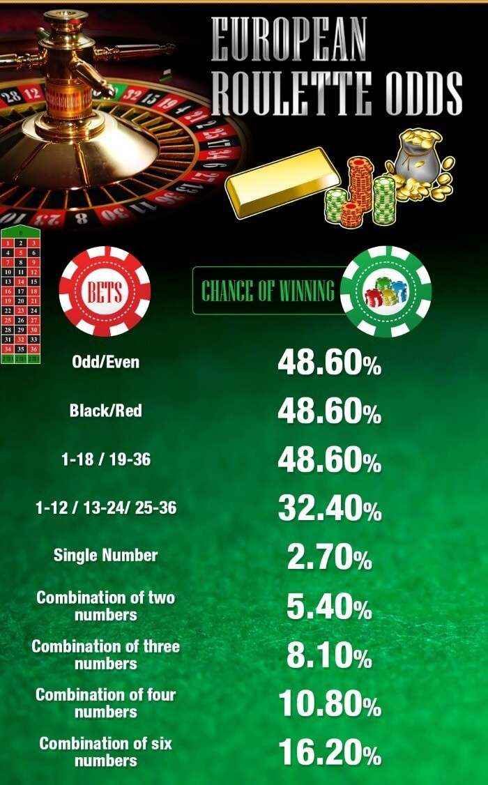 Roulette odds 34609