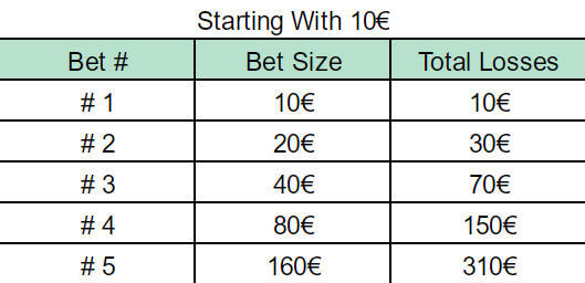Martingale betting 12844