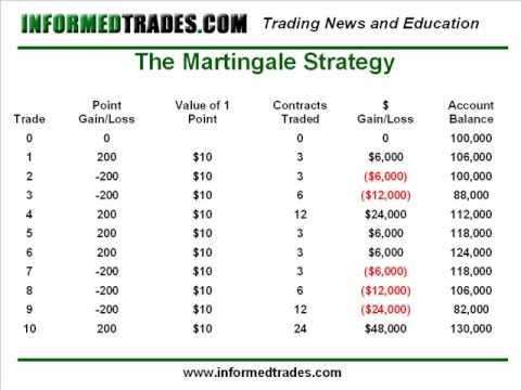 Martingale betting System 41960
